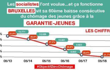 60 mois de baisse successive du chômage des jeunes à Bruxelles!